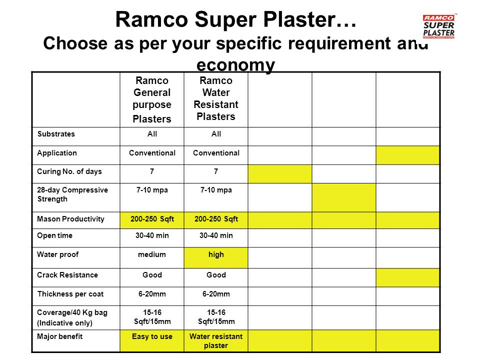 Ramco Super Plaster… Choose as per your specific requirement and economy Ramco General purpose Plasters Ramco Water Resistant Plasters SubstratesAll ApplicationConventional Curing No.
