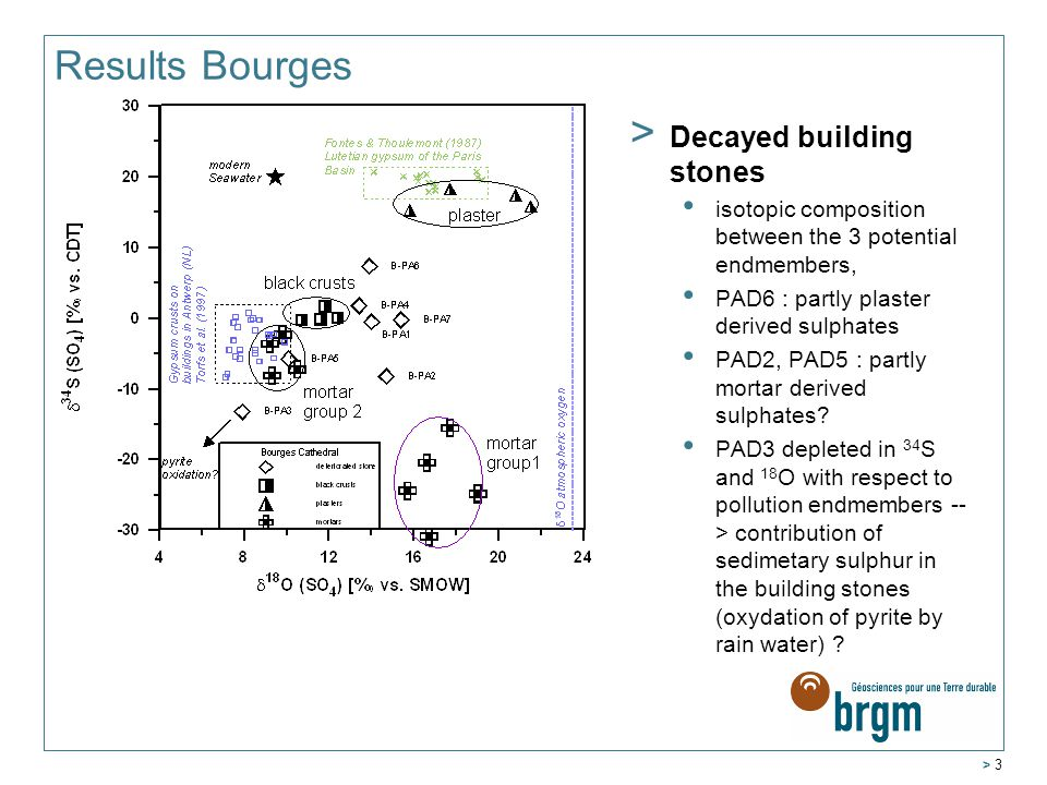 > 3 Results Bourges > Decayed building stones isotopic composition between the 3 potential endmembers, PAD6 : partly plaster derived sulphates PAD2, PAD5 : partly mortar derived sulphates.