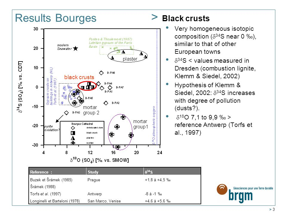 > 3 Results Bourges > Black crusts Very homogeneous isotopic composition (  34 S near 0 ‰), similar to that of other European towns  34 S < values measured in Dresden (combustion lignite, Klemm & Siedel, 2002) Hypothesis of Klemm & Siedel, 2002:  34 S increases with degree of pollution (dusts ).