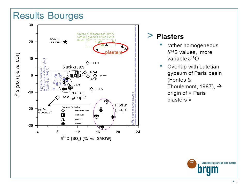 > 3 Results Bourges > Plasters rather homogeneous  34 S values, more variable  18 O Overlap with Lutetian gypsum of Paris basin (Fontes & Thoulemont, 1987),  origin of « Paris plasters » plasters