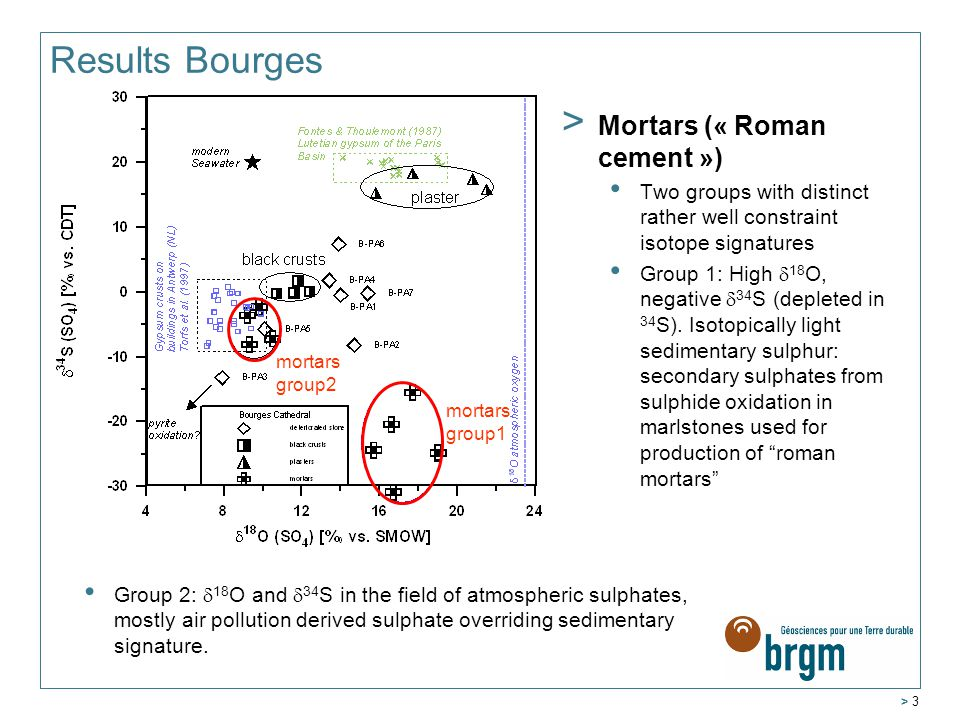 > 3 Results Bourges > Mortars (« Roman cement ») Two groups with distinct rather well constraint isotope signatures Group 1: High  18 O, negative  34 S (depleted in 34 S).