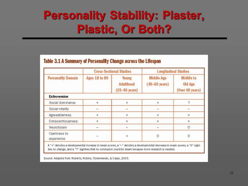 12 Personality Stability: Plaster, Plastic, Or Both?