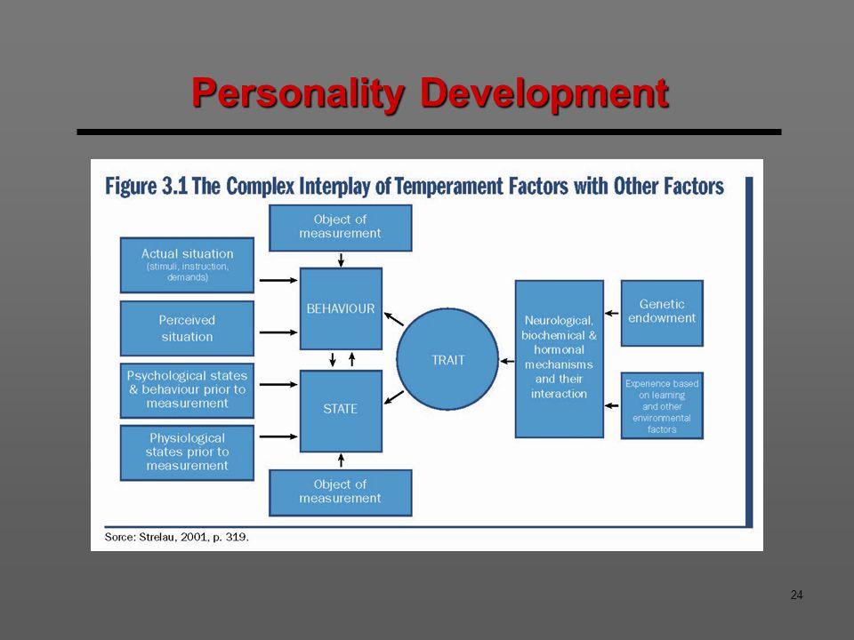 24 Personality Development
