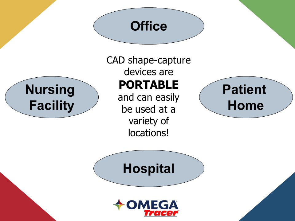 Nursing Facility Hospital Office CAD shape-capture devices are PORTABLE and can easily be used at a variety of locations.