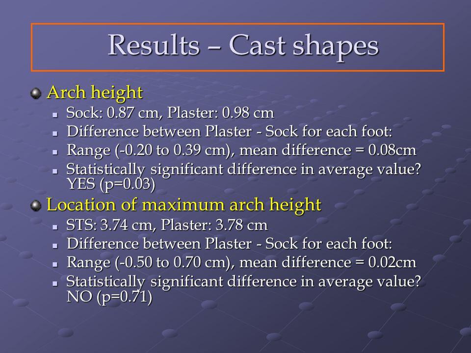 Arch height Sock: 0.87 cm, Plaster: 0.98 cm Sock: 0.87 cm, Plaster: 0.98 cm Difference between Plaster - Sock for each foot: Difference between Plaster - Sock for each foot: Range (-0.20 to 0.39 cm), mean difference = 0.08cm Range (-0.20 to 0.39 cm), mean difference = 0.08cm Statistically significant difference in average value.