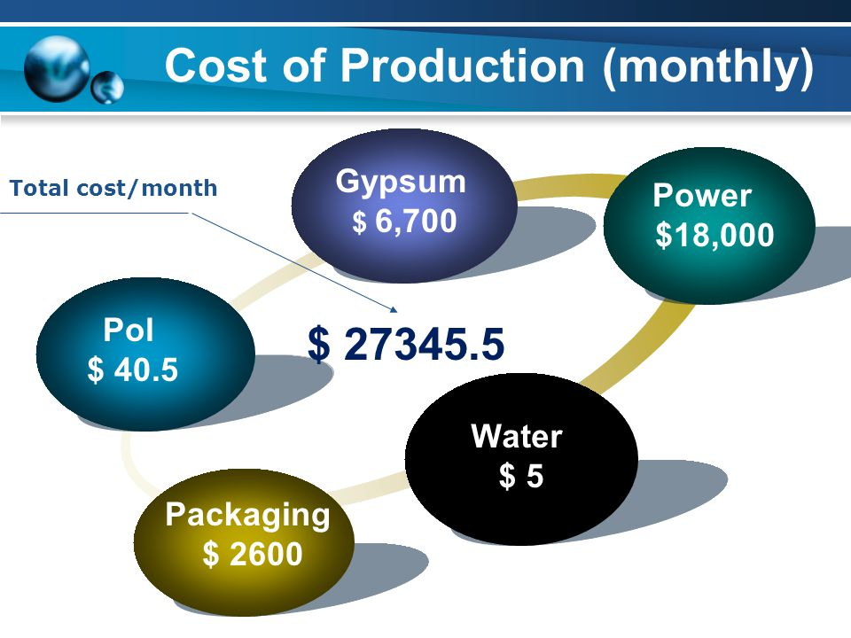 Cost of Production (monthly) Gypsum $ 6,700 Power $18,000 Water $ 5 Packaging $ 2600 $ 27345.5 Total cost/month Pol $ 40.5