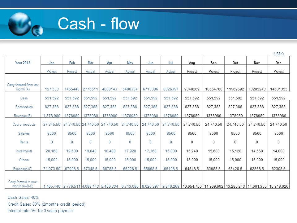 Cash - flow (US$K) Year 2012JanFebMarAprMayJunJulAugSepOctNovDec Project Actual Project Carry-forward from last month (A)157,5331465440277651140881435