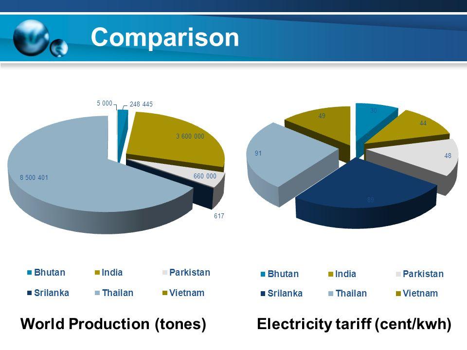 Comparison World Production (tones)Electricity tariff (cent/kwh)