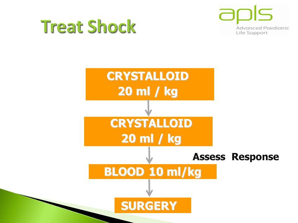 CRYSTALLOID 20 ml / kg CRYSTALLOID SURGERY BLOOD 10 ml/kg Assess Response