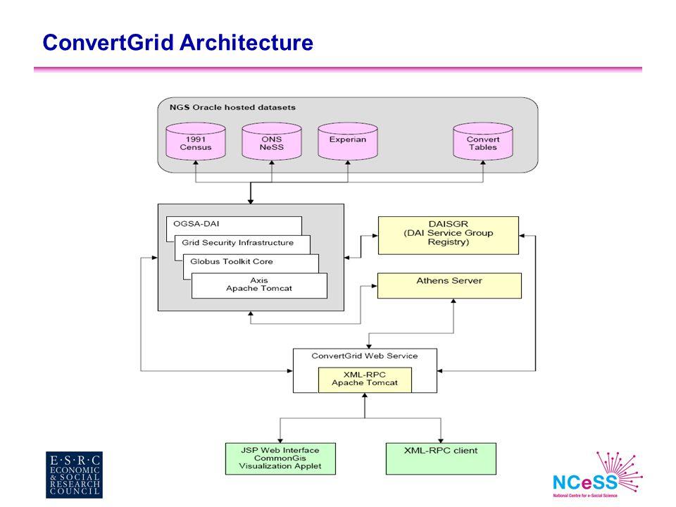 ConvertGrid Architecture