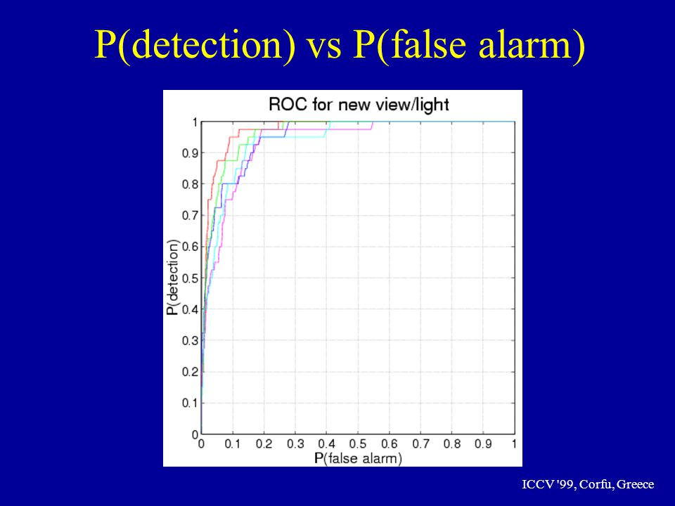 ICCV 99, Corfu, Greece P(detection) vs P(false alarm)