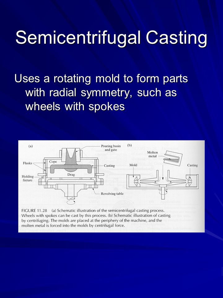 Semicentrifugal Casting Uses a rotating mold to form parts with radial symmetry, such as wheels with spokes