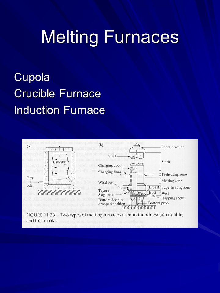 Melting Furnaces Cupola Crucible Furnace Induction Furnace