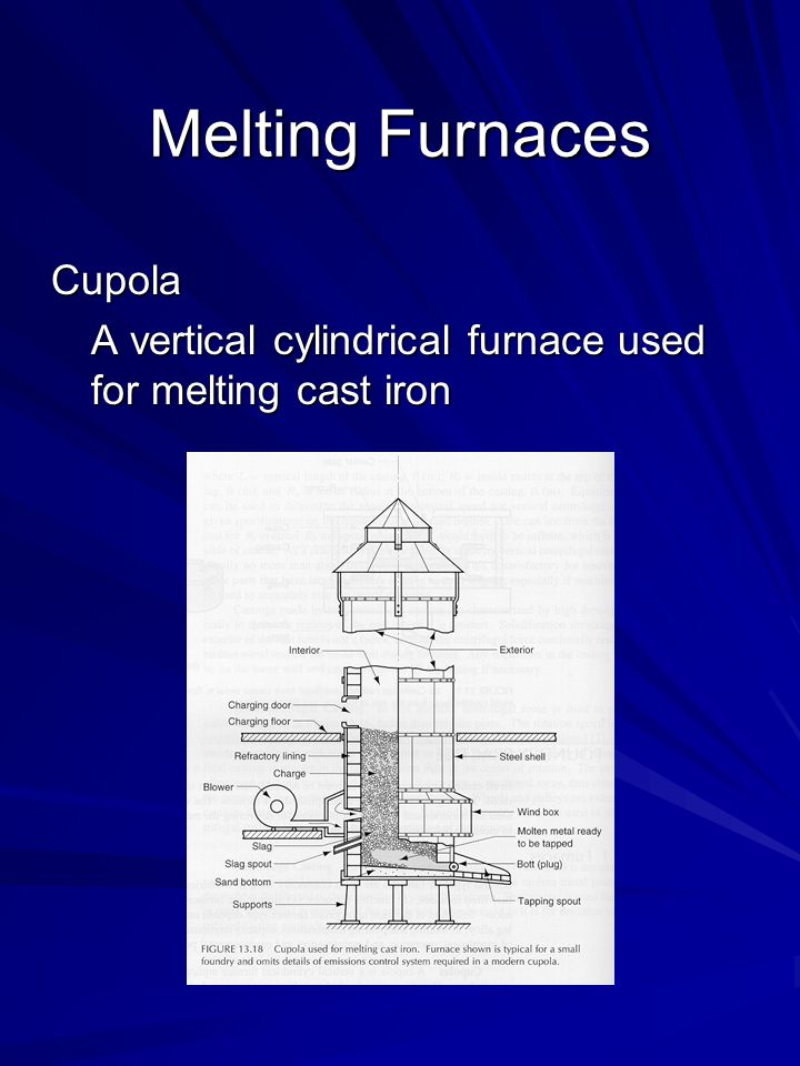 Melting Furnaces Cupola A vertical cylindrical furnace used for melting cast iron