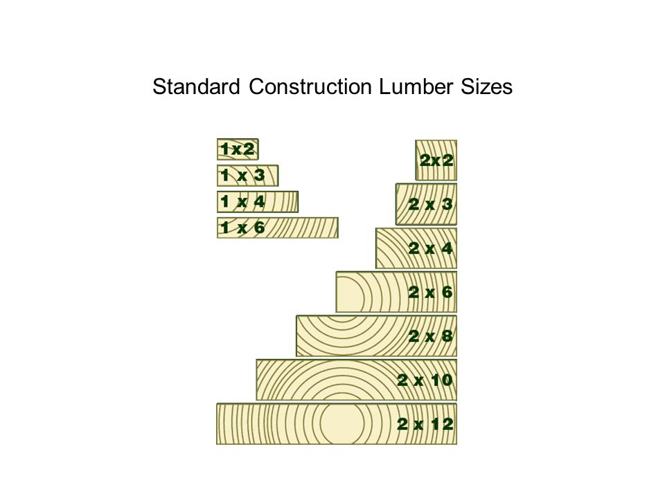 Standard Construction Lumber Sizes