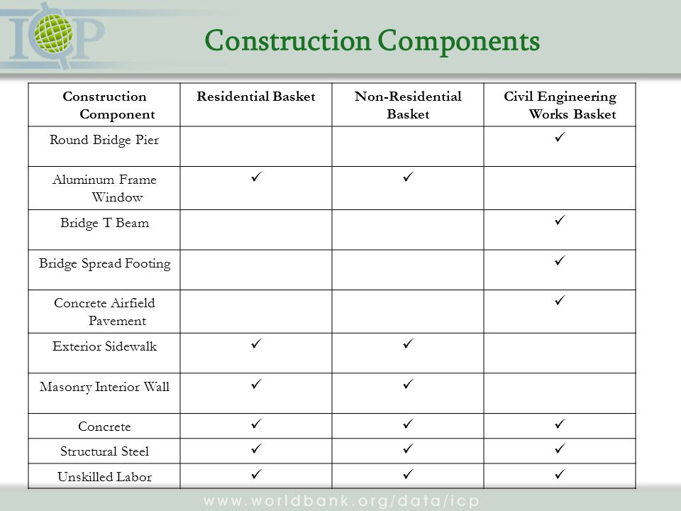 Construction Components Construction Component Residential BasketNon-Residential Basket Civil Engineering Works Basket Round Bridge Pier Aluminum Frame Window Bridge T Beam Bridge Spread Footing Concrete Airfield Pavement Exterior Sidewalk Masonry Interior Wall Concrete Structural Steel Unskilled Labor