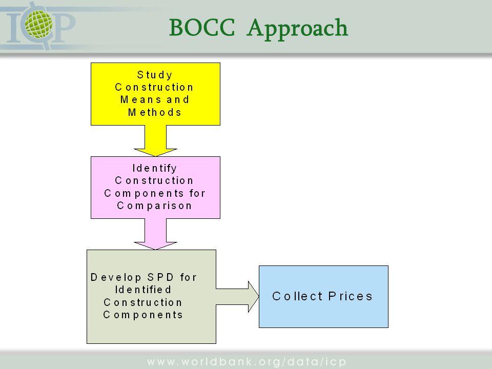 BOCC Approach