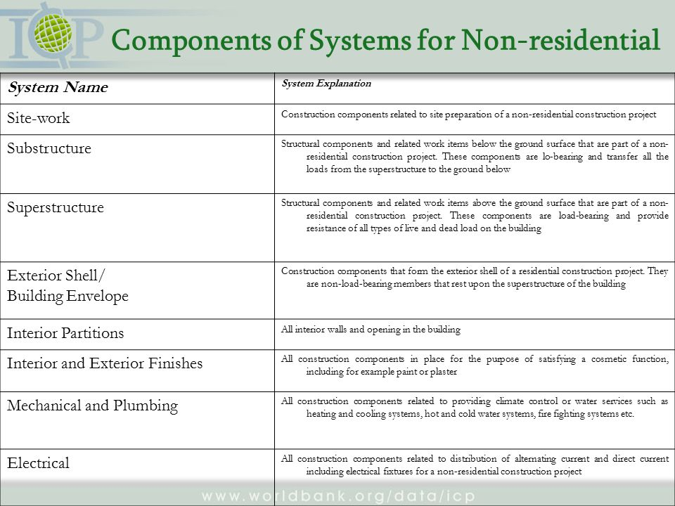 Components of Systems for Non-residential System Name System Explanation Site-work Construction components related to site preparation of a non-residential construction project Substructure Structural components and related work items below the ground surface that are part of a non- residential construction project.