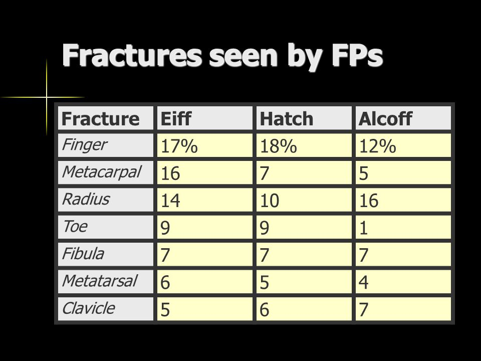Fractures seen by FPs FractureEiffHatchAlcoff Finger 17%18%12% Metacarpal 1675 Radius Toe 991 Fibula 777 Metatarsal 654 Clavicle 567