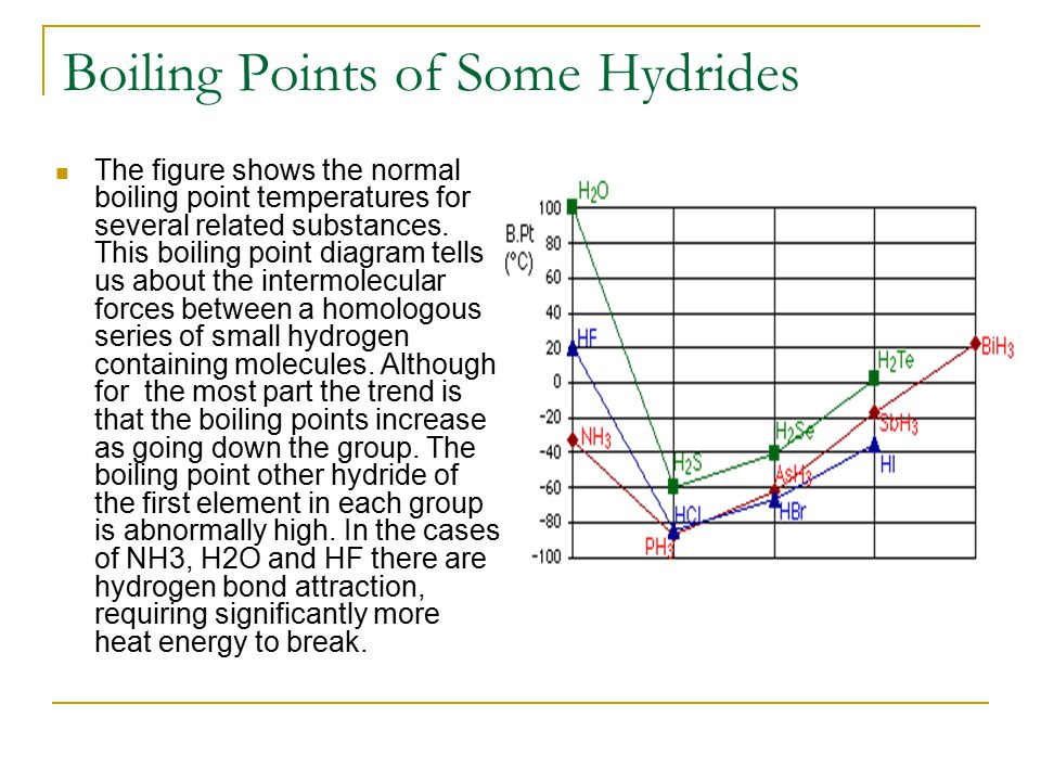 Boiling Points of Some Hydrides The figure shows the normal boiling point temperatures for several related substances. This boiling point diagram tell