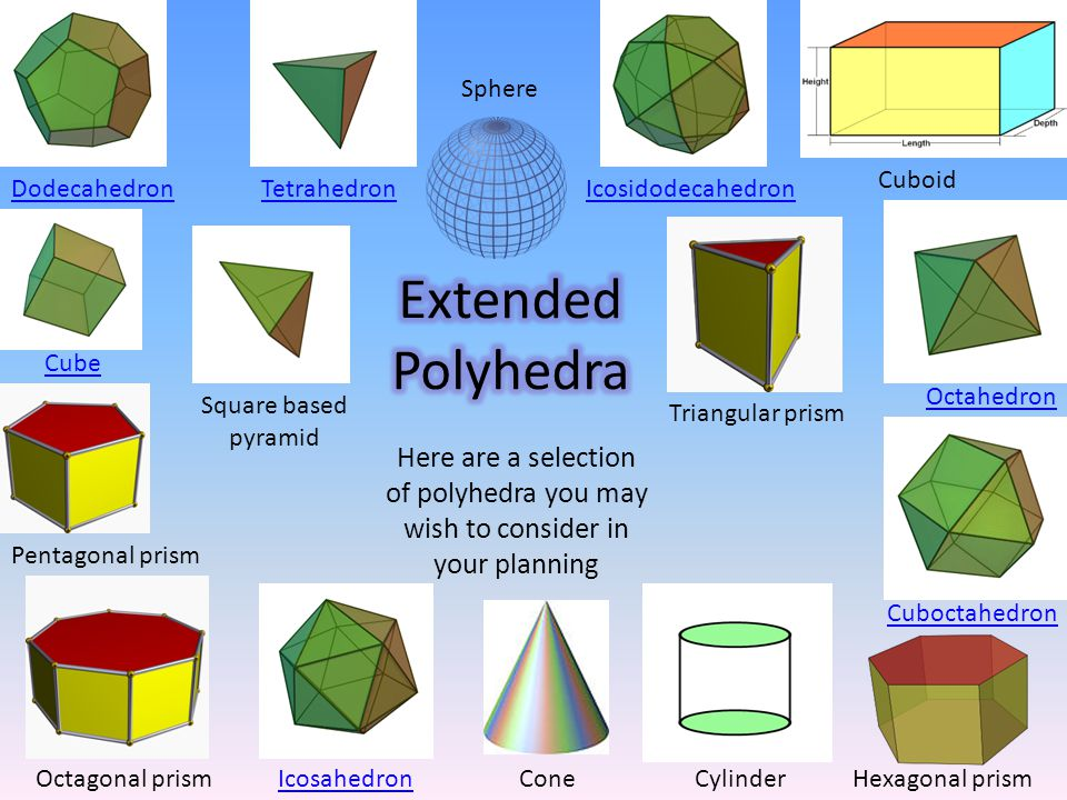 DodecahedronIcosidodecahedronTetrahedron Cube Octahedron IcosahedronHexagonal prism Pentagonal prism Triangular prism Octagonal prism Cuboctahedron Square based pyramid Cuboid Cylinder Here are a selection of polyhedra you may wish to consider in your planning Cone Sphere