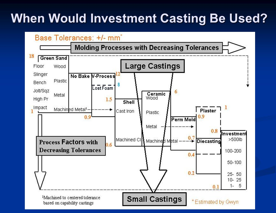When Would Investment Casting Be Used? Lost Foam 8