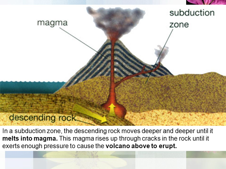In a subduction zone, the descending rock moves deeper and deeper until it melts into magma.