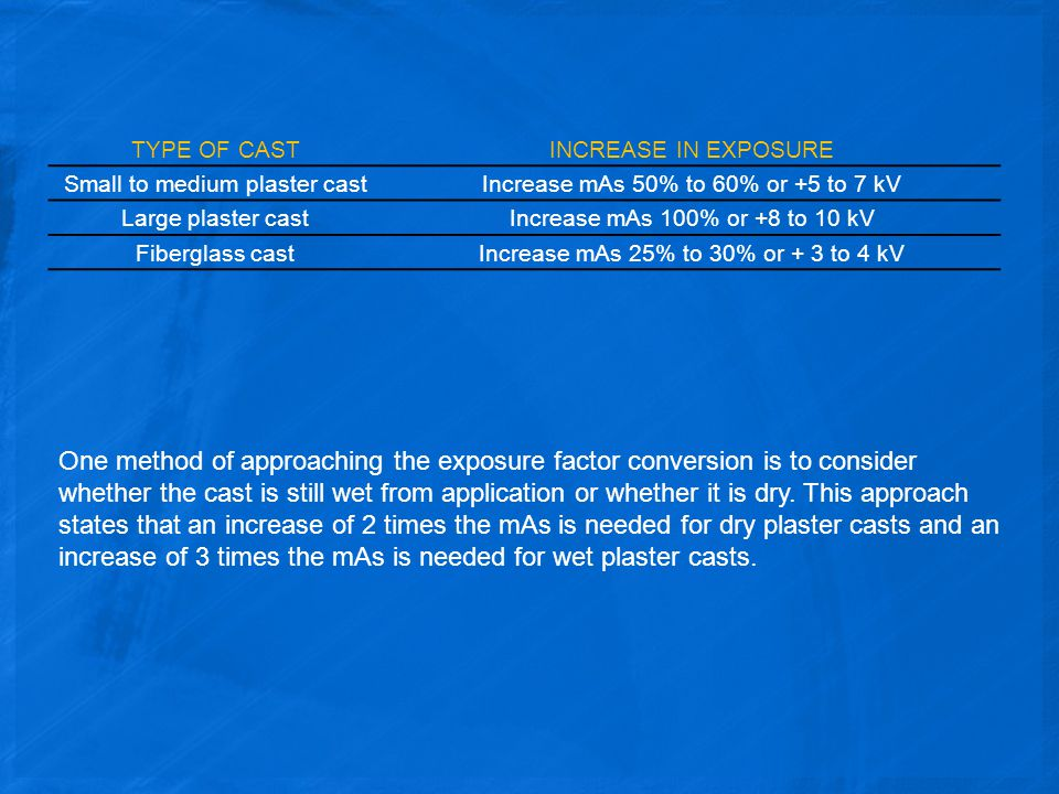 TYPE OF CASTINCREASE IN EXPOSURE Small to medium plaster castIncrease mAs 50% to 60% or +5 to 7 kV Large plaster castIncrease mAs 100% or +8 to 10 kV Fiberglass castIncrease mAs 25% to 30% or + 3 to 4 kV One method of approaching the exposure factor conversion is to consider whether the cast is still wet from application or whether it is dry.