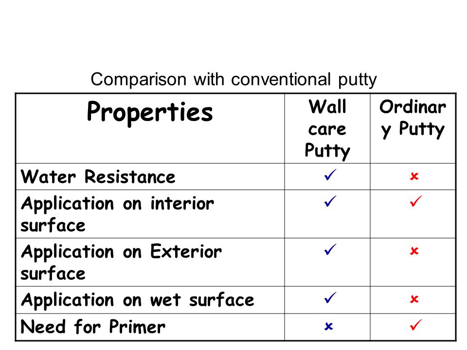 Comparison with conventional putty Properties Wall care Putty Ordinar y Putty Water Resistance ü û Application on interior surface ü ü Application on Exterior surface ü û Application on wet surface ü û Need for Primer û ü