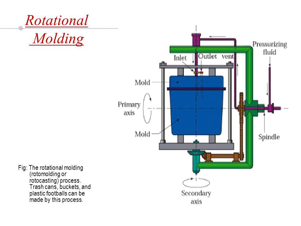 Rotational Molding Fig: The rotational molding (rotomolding or rotocasting) process.