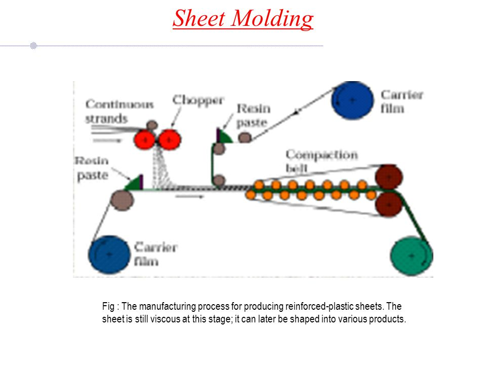 Sheet Molding Fig : The manufacturing process for producing reinforced-plastic sheets.