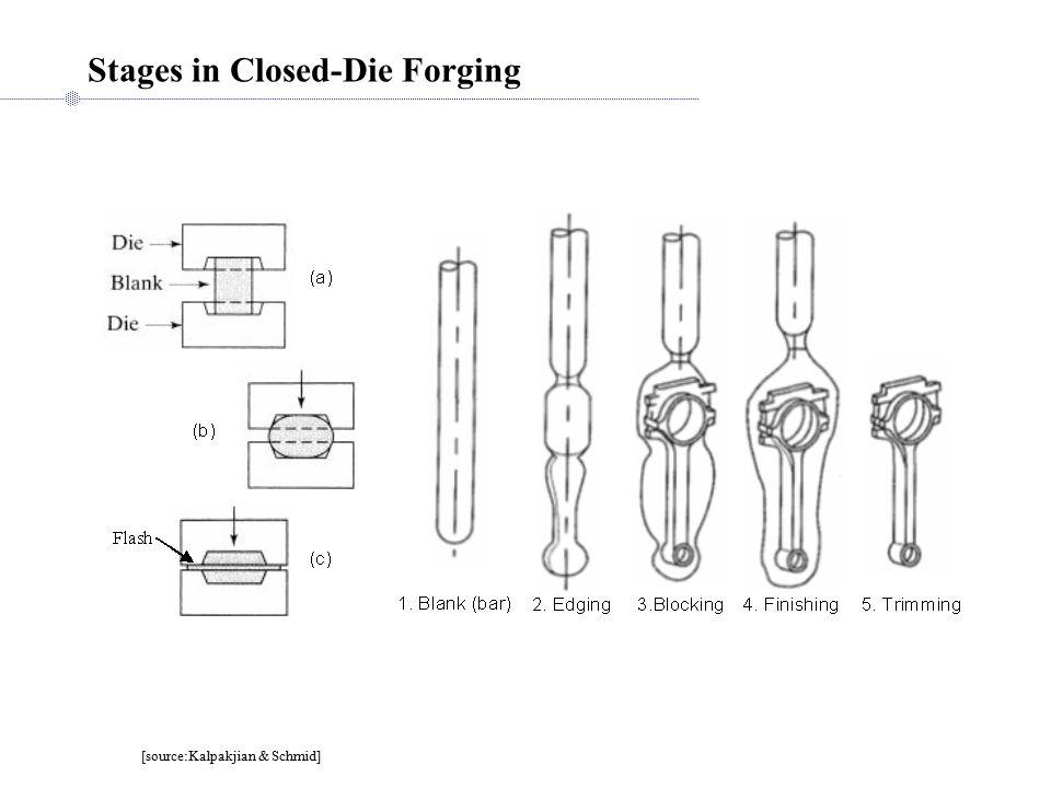 Stages in Closed-Die Forging [source:Kalpakjian & Schmid]