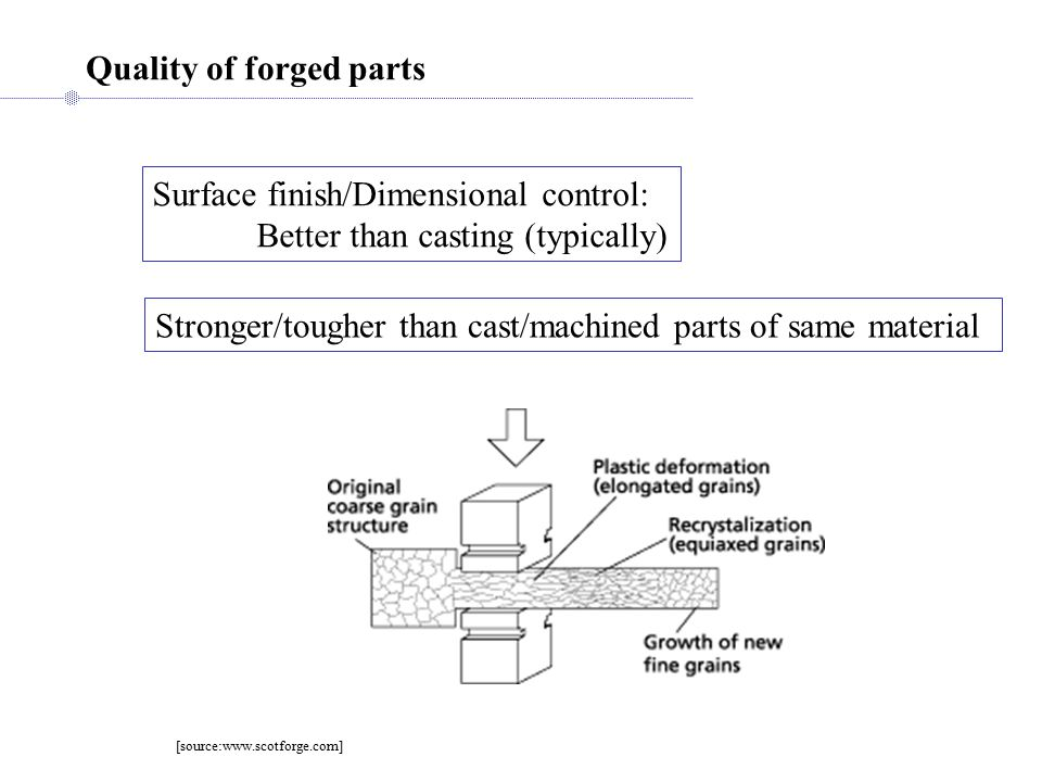 Quality of forged parts Stronger/tougher than cast/machined parts of same material Surface finish/Dimensional control: Better than casting (typically) [source:www.scotforge.com]