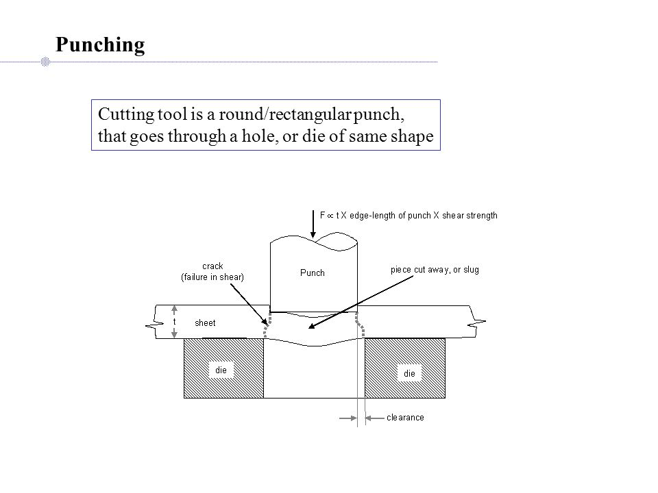 Punching Cutting tool is a round/rectangular punch, that goes through a hole, or die of same shape
