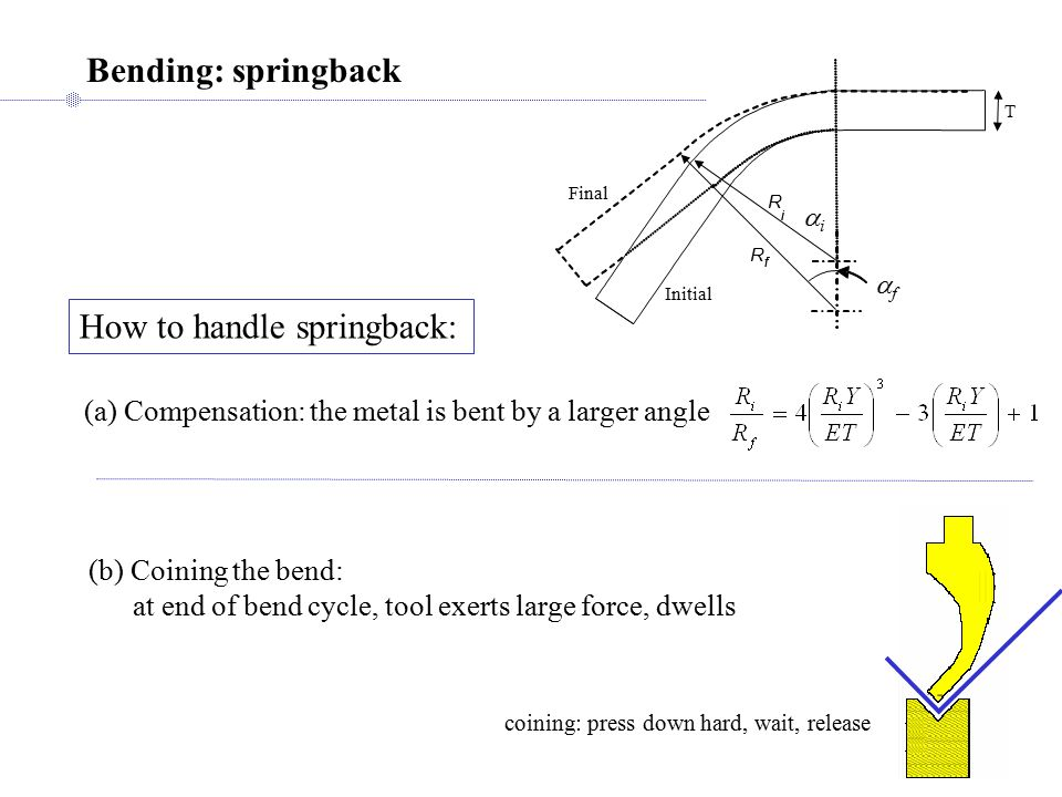 Bending: springback How to handle springback: (a) Compensation: the metal is bent by a larger angle (b) Coining the bend: at end of bend cycle, tool exerts large force, dwells coining: press down hard, wait, release Initial Final R i R f i f ff ii T