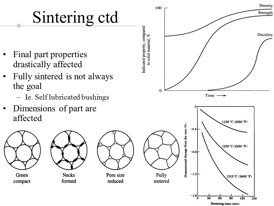 Sintering ctd Final part properties drastically affected Fully sintered is not always the goal –Ie.