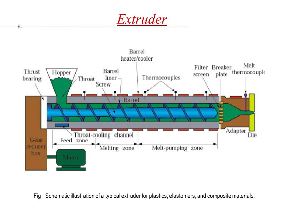 Extruder Fig : Schematic illustration of a typical extruder for plastics, elastomers, and composite materials.