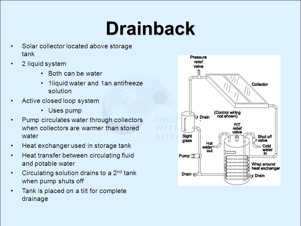 Drainback Solar collector located above storage tank 2 liquid system Both can be water 1liquid water and 1an antifreeze solution Active closed loop sy