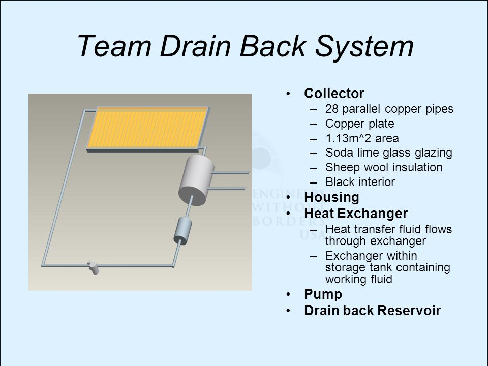 Team Drain Back System Collector –28 parallel copper pipes –Copper plate –1.13m^2 area –Soda lime glass glazing –Sheep wool insulation –Black interior Housing Heat Exchanger –Heat transfer fluid flows through exchanger –Exchanger within storage tank containing working fluid Pump Drain back Reservoir