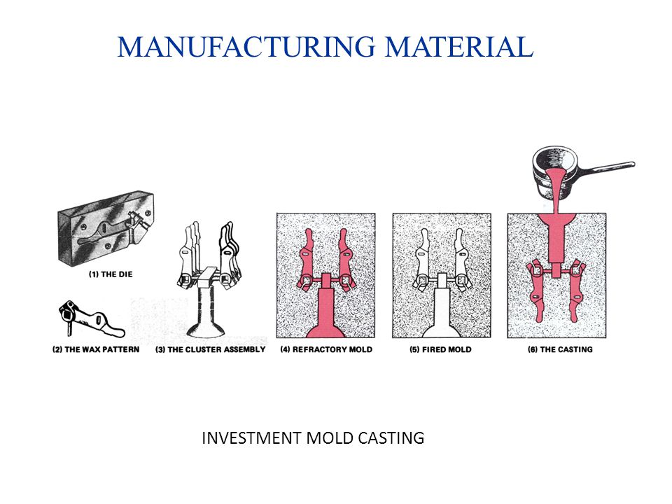 MANUFACTURING MATERIAL INVESTMENT MOLD CASTING