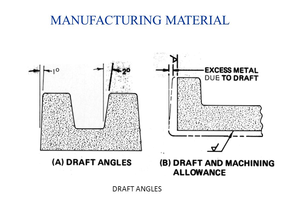 MANUFACTURING MATERIAL DRAFT ANGLES