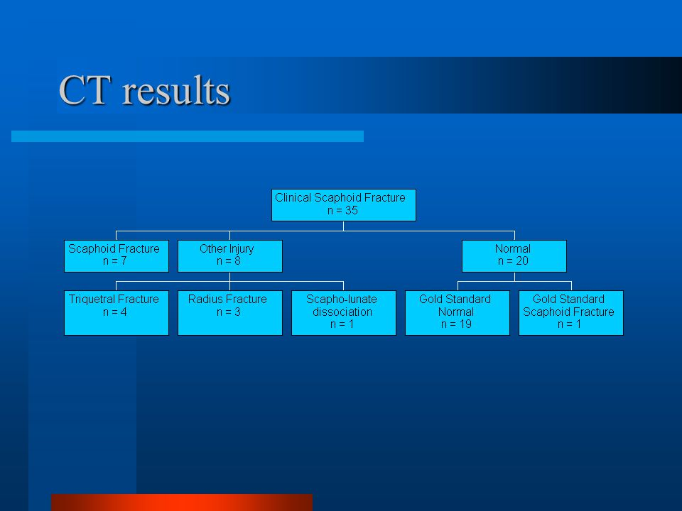 CT results