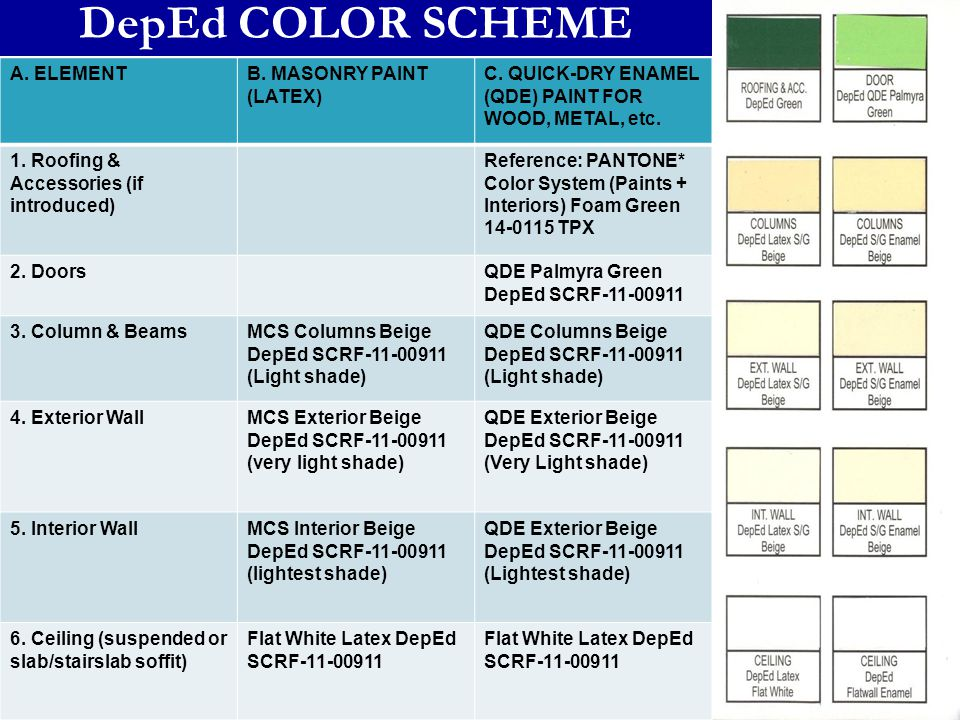 DepEd COLOR SCHEME A. ELEMENTB. MASONRY PAINT (LATEX) C. QUICK-DRY ENAMEL (QDE) PAINT FOR WOOD, METAL, etc. 1. Roofing & Accessories (if introduced) R