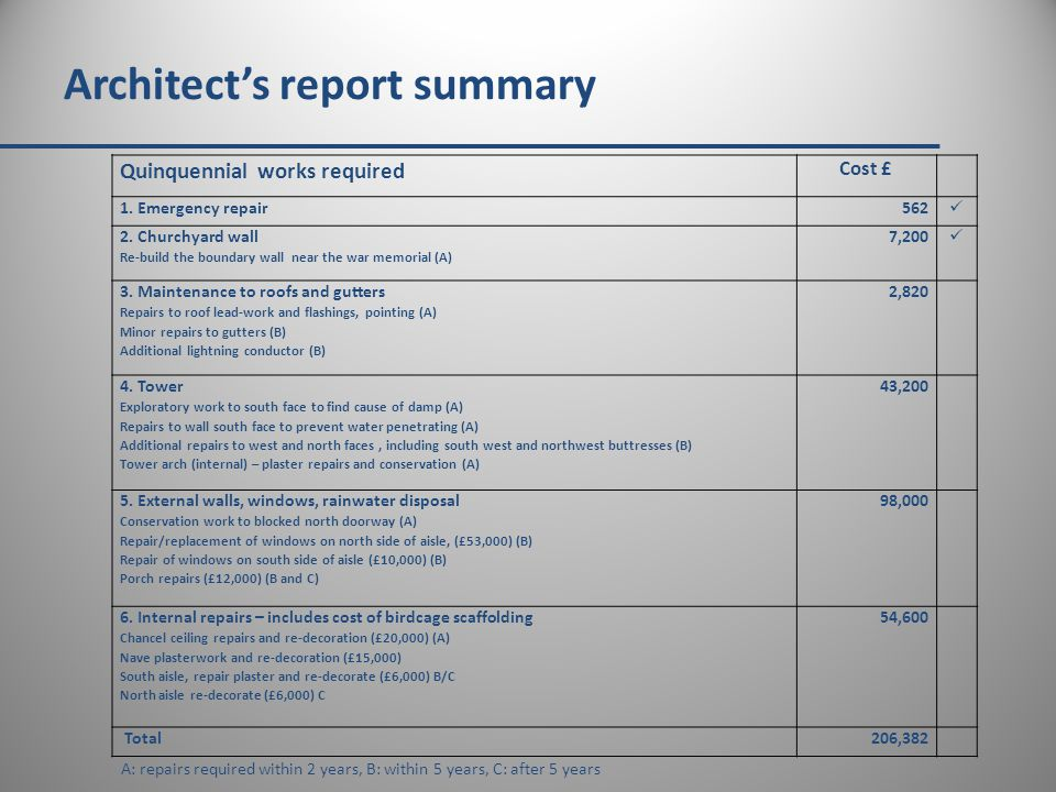 Architect's report summary Quinquennial works required Cost £ 1.