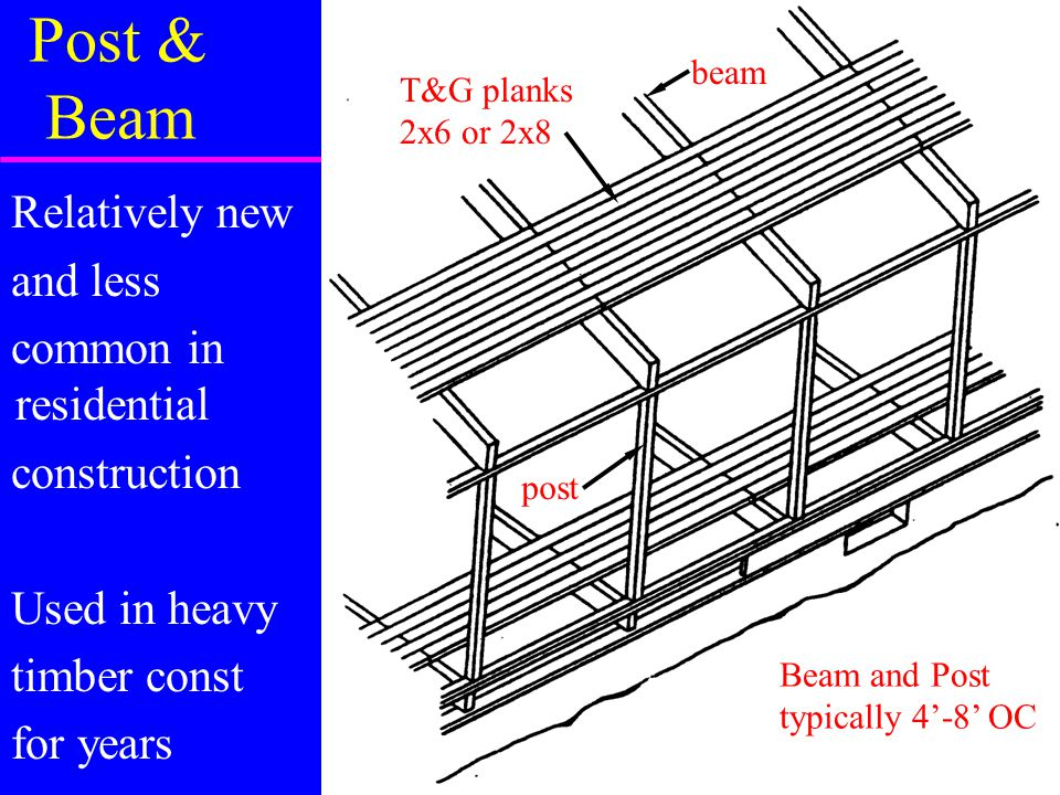 Post & Beam Relatively new and less common in residential construction Used in heavy timber const for years Beam and Post typically 4'-8' OC beam post T&G planks 2x6 or 2x8