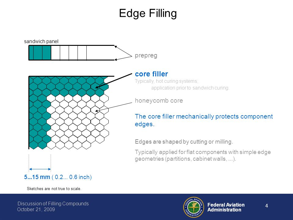 Federal Aviation Administration Discussion of Filling Compounds October 21, 2009 4 honeycomb core core filler Typically, hot curing systems; application prior to sandwich curing.
