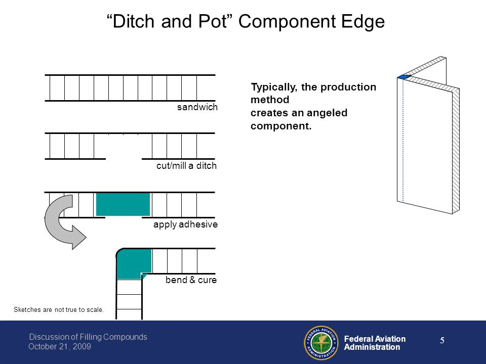 Federal Aviation Administration Discussion of Filling Compounds October 21, 2009 5 sandwichcut/mill a ditchapply adhesive bend & cure Sketches are not true to scale.