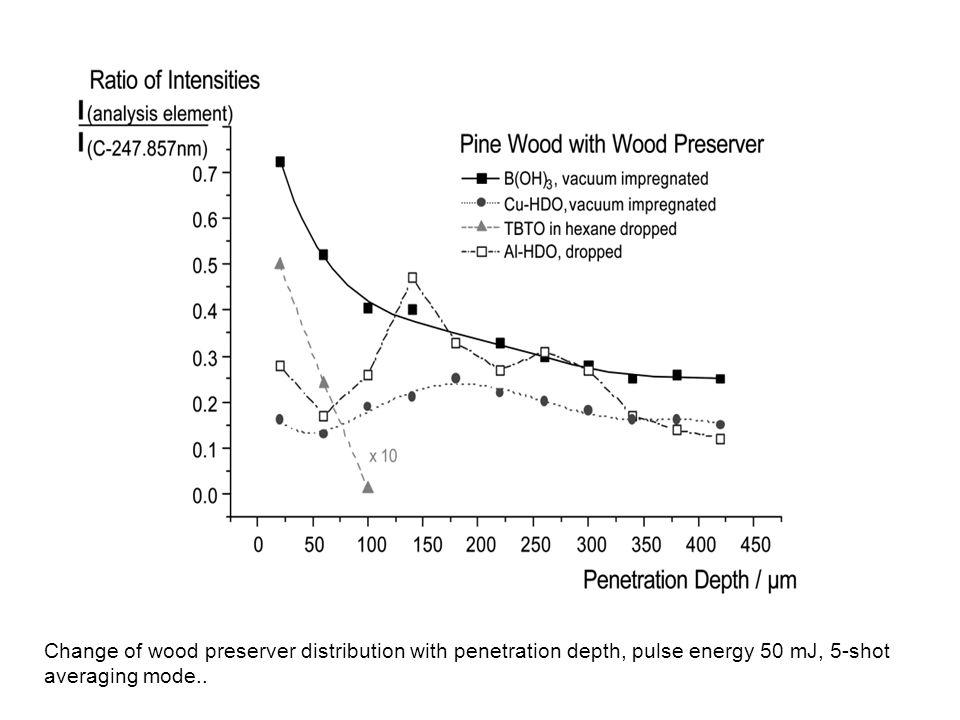 Change of wood preserver distribution with penetration depth, pulse energy 50 mJ, 5-shot averaging mode..