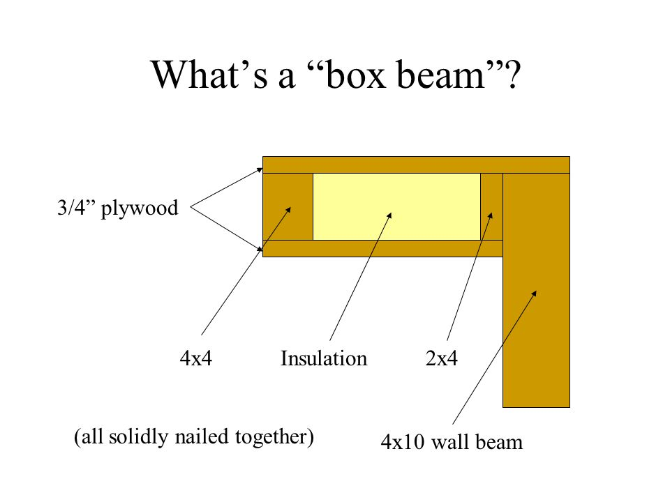 What's a box beam 3/4 plywood 4x4 4x10 wall beam 2x4Insulation (all solidly nailed together)