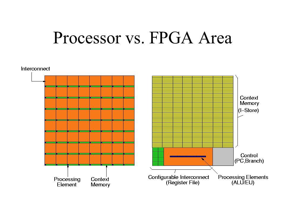 Processor vs. FPGA Area